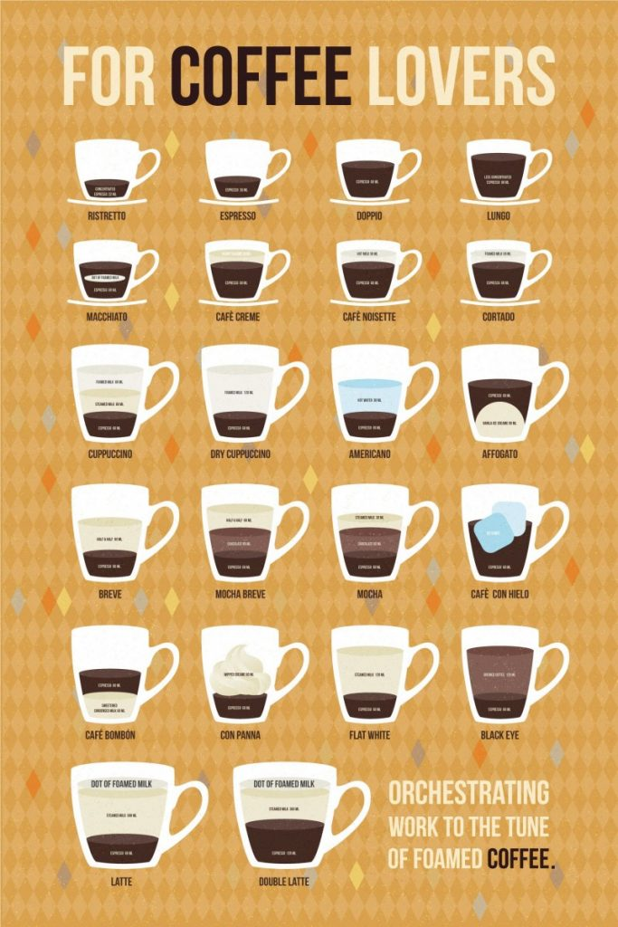 What is a breve coffee drink?
